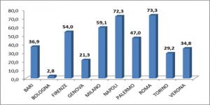 tecnocasa-rivalutazione-tabella