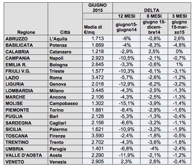 Varriazioni dei prezzi richiesti nei 20 capoluoghi di regione per la tipologia immobiliare residenziale (fonte: Immobiliare.it)