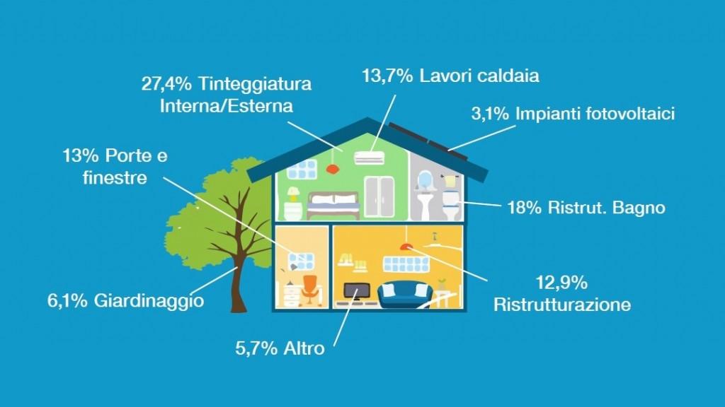 L'infografica mostra i servizi della casa maggiormente affidati a professionisti