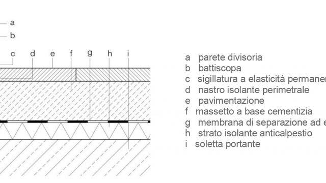 Praxis Acustica 1_FIG 1_Pavimento galleggiante con giunto d'angolo