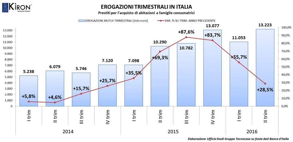 Mutui Italia IItrim16-Tecnocasa