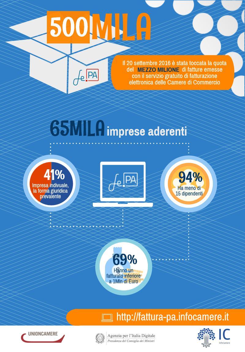 fattura_elettronica_infografica_unioncamere