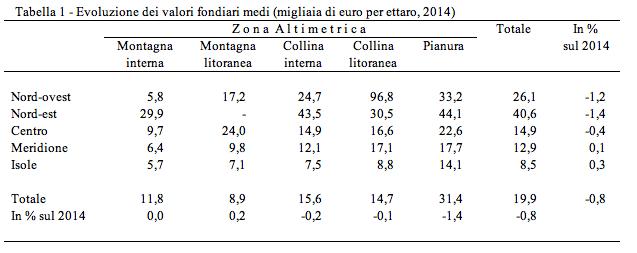 Fonte: CREA-PB, Banca Dati dei Valori Fondiari.
