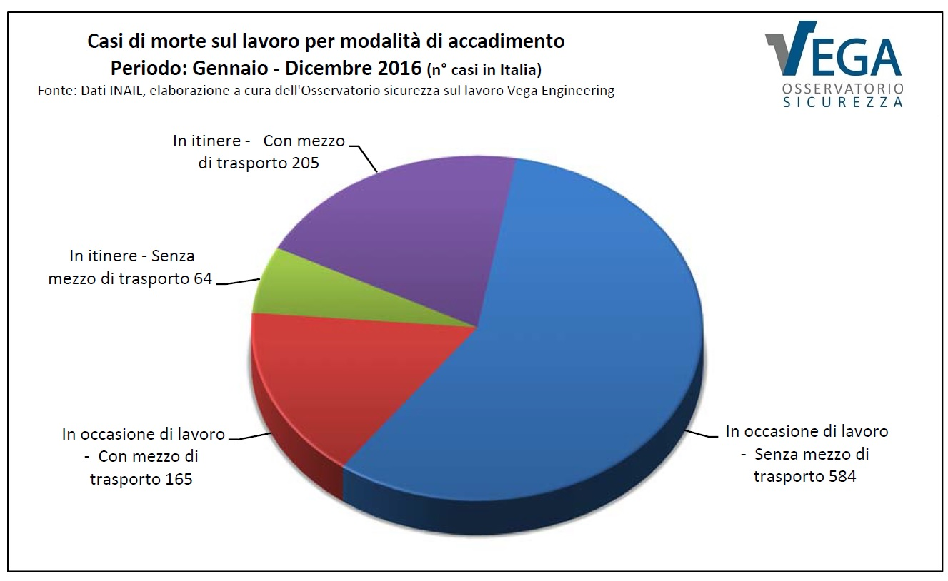 Osservatorio-Sicurezza-vega-Engineering-Morti-Bianche-Gennaio-Dicembre-2016