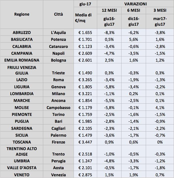 Variazioni dei prezzi richiesti nei 20 capoluoghi di regione per la tipologia immobiliare residenziale - FONTE: Immobiliare.it