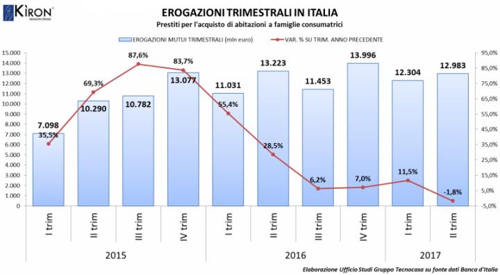 Erogazioni mutui Italia II trim2017