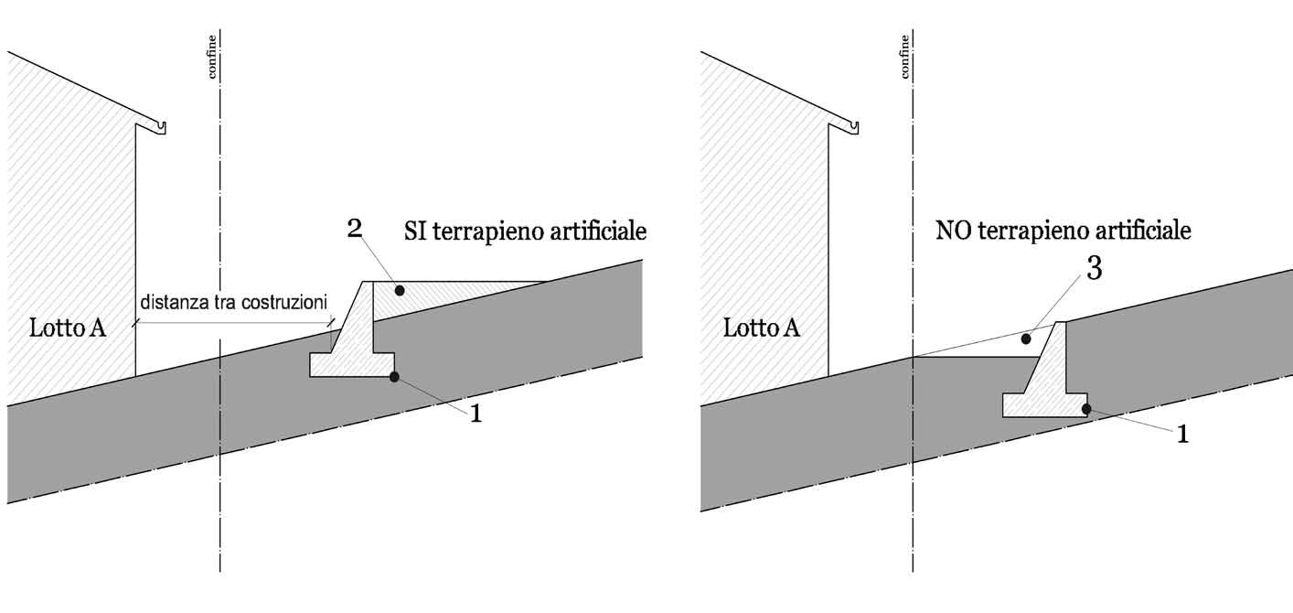 Distanza tra un terrapieno e un edificio situato più a valle. Legenda: 1 = muro di sostegno; 2 = terrapieno artificiale; 3 = sterro di terreno