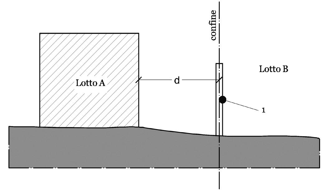Distanza da un muro di cinta divisorio. Legenda: 1 = muro di cinta comune