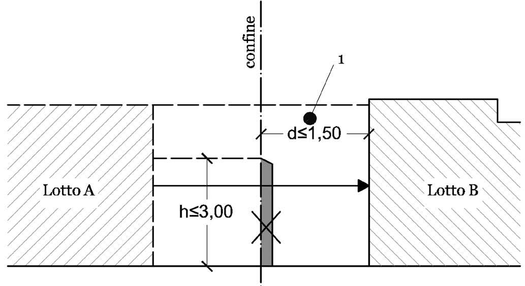 Se il fabbricato B è a distanza < di 1,5 m e il muro di cinta di B e sul confine, A può costruire in aderenza a B demolendo il muro di cinta e occupando la striscia di suolo interposta tra il muro di cinta di A e B. Legenda: 1 = zona di nuova fabbricazione
