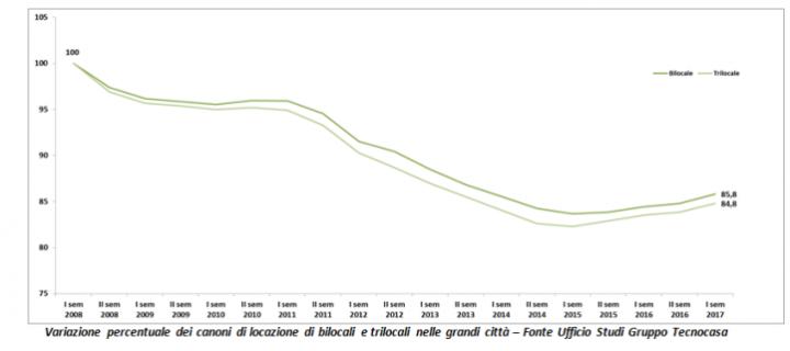 Variazione percentuale dei canoni di locazione di bilocali e trilocali nelle grandi città – Fonte Ufficio Studi Gruppo Tecnocasa