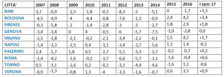 Variazione % dei canoni di locazione dei trilocali