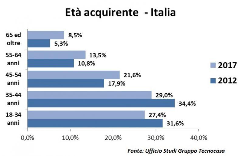 Età acquirente - Italia 2012-2017 - Gruppo Tecnocasa