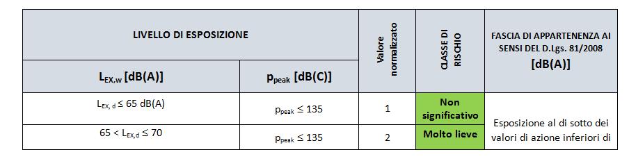 Rischio rumore tabella 1
