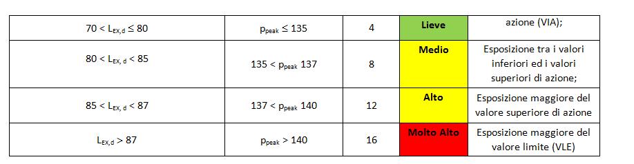 rischio rumore tabella 1_2