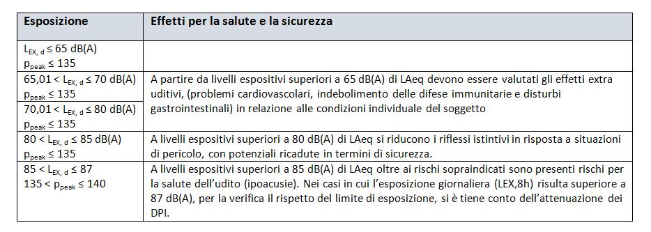 rischio rumore tabella 2