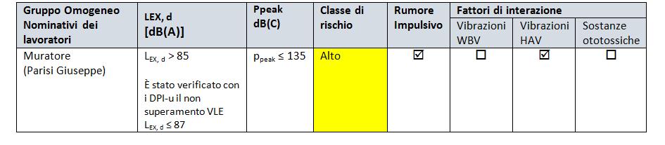 rischio rumore tabella 3